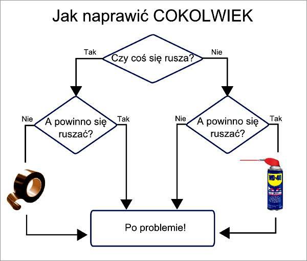 Jak naprawić cokolwiek